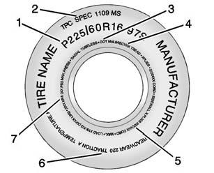 10-44 Vehicle Care Tire Sidewall Labeling Useful information about a tire is molded into its sidewall. The examples show a typical passenger vehicle tire and a compact spare tire sidewall.