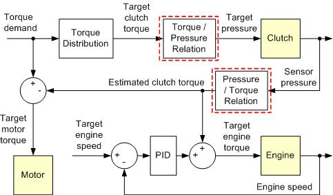 motor torque is proceeding in the slip phase of the clutch.