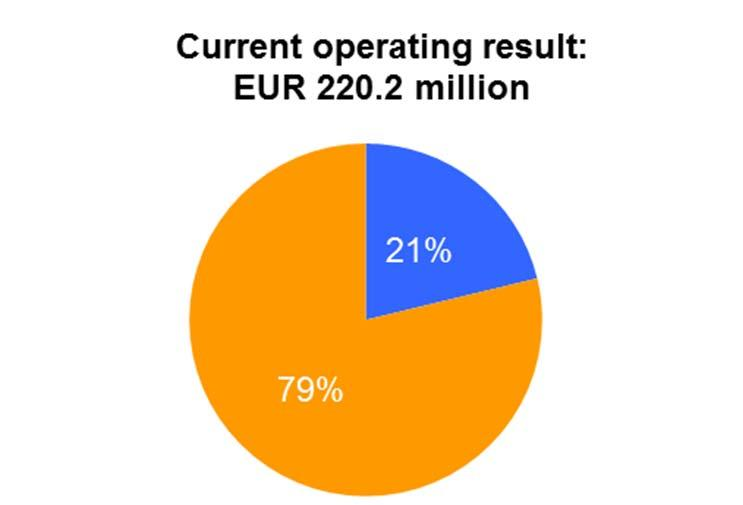 D IETEREN GROUP 5 Segment contribution to FY 2013 results
