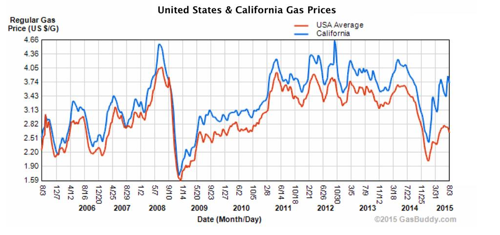 Valero s California profits were 11 times higher in the second quarter of 2015 than the same quarter in 2014. The company made $294 Million, up from $24 Million.