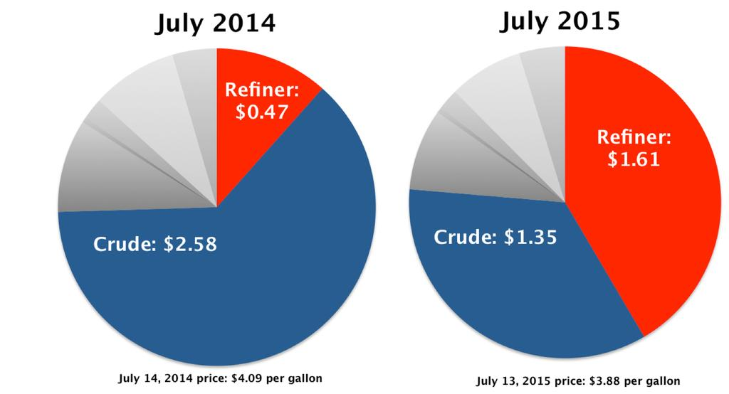 These margins indicate that refiners are taking in a substantial amount of money.
