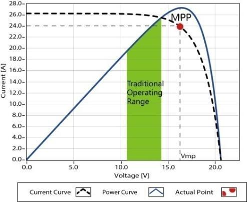 Figure 1-2 is the maximum power point curve, the shaded area is charging range of traditional solar charge controller (PWM Charging Mode), it can obviously diagnose that the MPPT mode can improve the