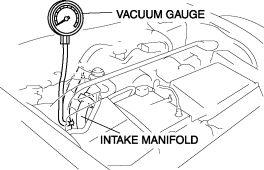 INTAKE-AIR SYSTEM MANIFOLD VACUUM INSPECTION 1. Verify that the intake-air system related parts and hoses are securely installed. 2. Remove the intake manifold blind cap and install the vacuum gauge.