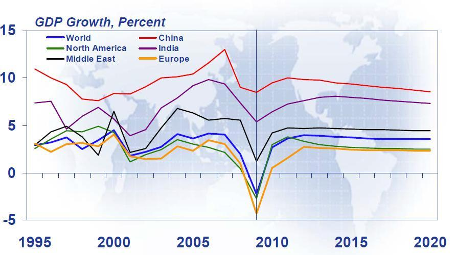 Expected Global economic