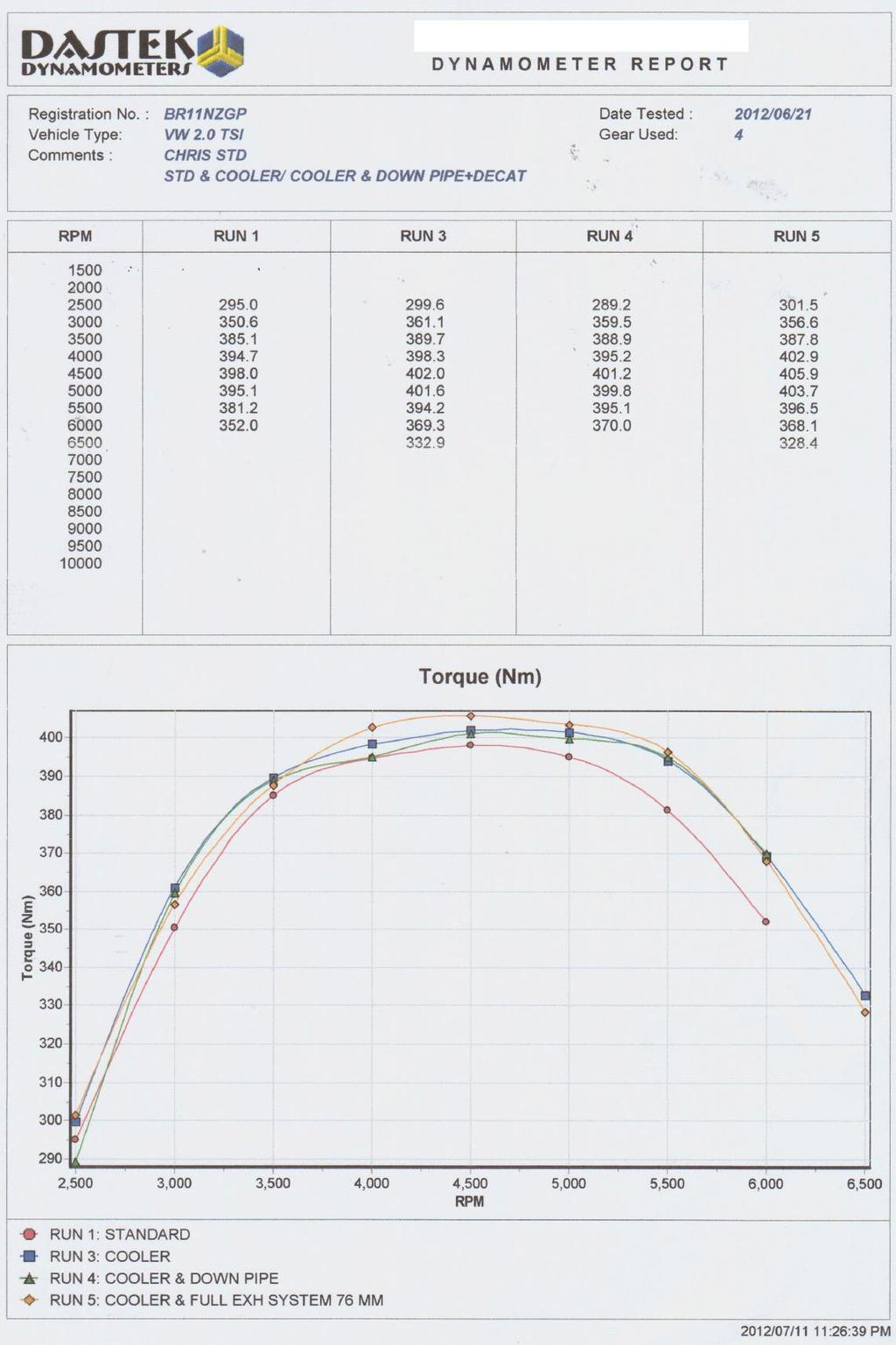Notice the torque and power curve it looks like we have lost torque in the lower RPM range what we did was run the car numerous times after the exhaust installation and saw absolutely no improvement