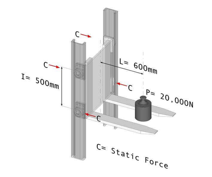 WORKED EXAMPLE A 2 tonne load is placed 600mm from the point of suspension (dimension L). The bearings are spaced 500mm apart (dimension I). Which size of bearing should be used?