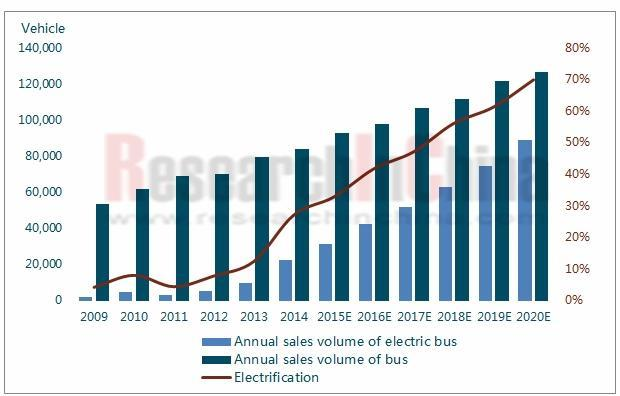 Sales Volume of Electric Bus and