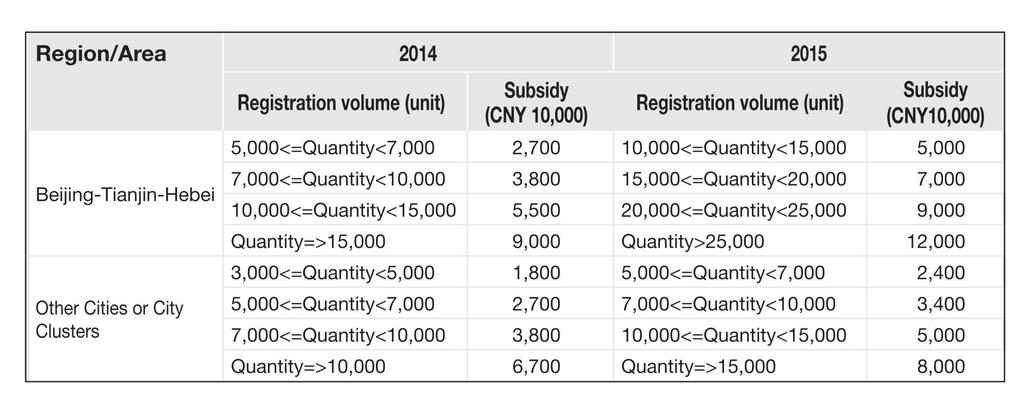 Subsidy - Electric charging station subsidy allocation