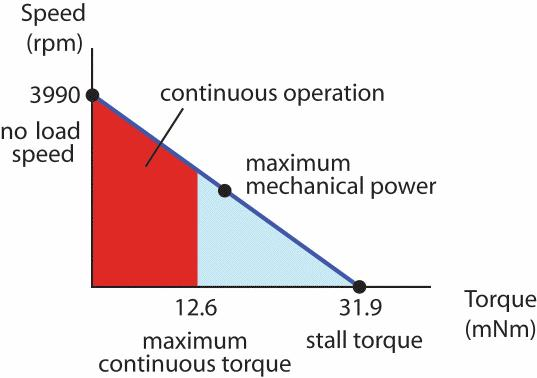 12. Torque constant, : The constant of proportionality relating current to torque.