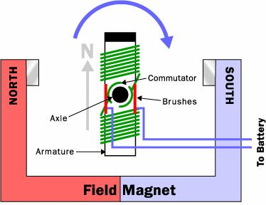 Force on Current Carrying Wire in a Magnetic Field Magnitude of force: F=BIL