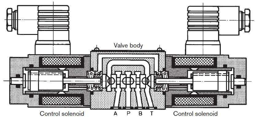 Proportionals Proportional Solenoids on a Directional Valve Solenoid force vs.