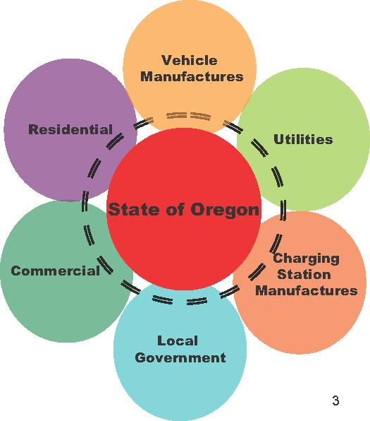 Oregon s Collaborative Approach All EV manufacturers and vehicle types are welcome and invited Ecumenical approach encouraging various