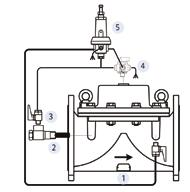 The main valve is controlled by either a 3-way pilot valve (allowing full opening when upstream pressure drops below the pressure setpoint), or by a