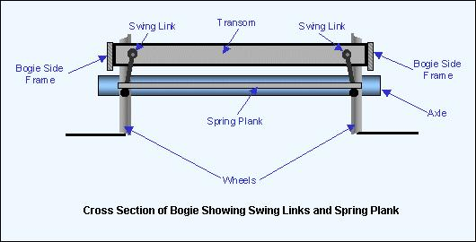 Figure 3: Transverse section of bogie frame with spring plank suspended on swing links. Diagram: Author.