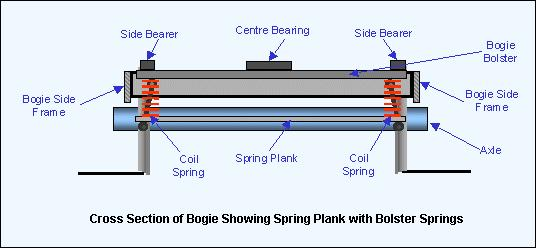 Figure 5: View of transverse section od bogie showing spring plank with bolster springs. Diagram: Author. A pair of steel coil springs (Figure 5, shown in red) rest on each end of the spring plank.