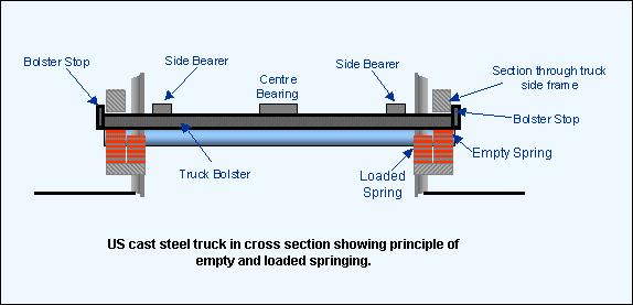 Freight bogies in Europe and UK are also fitted with load compensation systems using double springs and friction damping devices but they