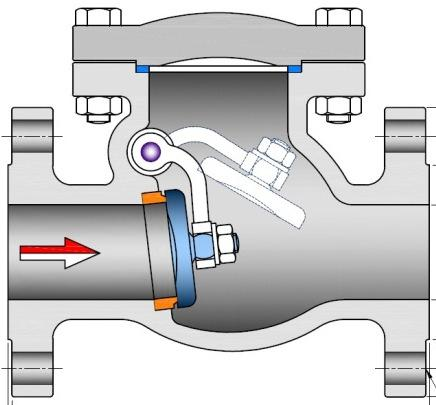 A check valve is used to prevent backflow of metered fluid from the pipeline back through the LACT Unit.