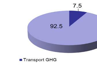 Passenger Vehicle Contribution Source : Central Road Research