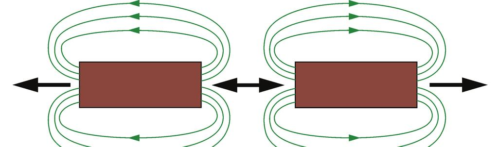 Exercise 2 Permanent Magnet DC Motor Operating as a Generator Discussion The direction of the magnetic field is indicated by the line arrows: from north to south outside the magnet, and from south to