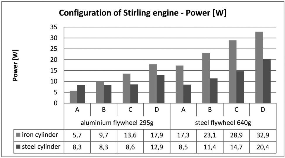 Fig. 7 shows rotary speed of flywheels used for the above mentioned engine configuration.