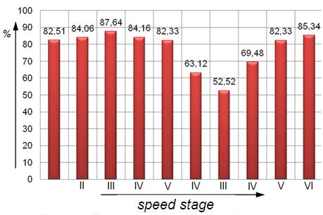 Maximum torques and engine power efficiency percentage values during unloaded truck ride up the slope Speed stage Maximum torque on Cardan shaft [Nm] Engine power efficiency [%] First 1346 30,55