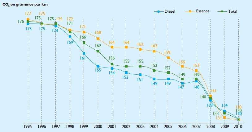 French feebate system led to significant drop in CO 2 emissions 2001 2007 avg.