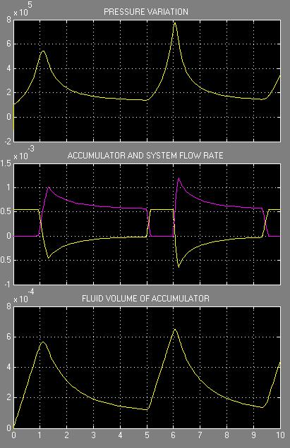 Figure.6.4 Simulation Result with accumulator Result shown in Fig 6.4 shows whenever the system pressure get drop it is compensated by the presence of Accumulator.