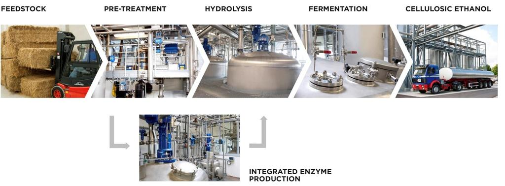 6 sunliquid offers the competitive path to cellulosic ethanol NO CHEMICALS NO EXTERNAL ENZYMES CO-FERMENATION ENERGY SELF-SUFFICIENT Steam only Produced on-site No