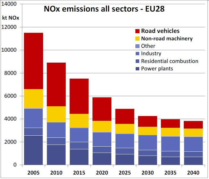 vehicles contribution to EU NOx emissions inventory 2015: 40% &
