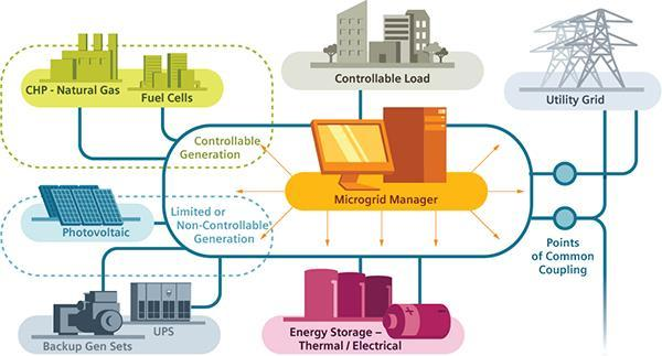 Objectives of Normal Operation Maximize Economics & Efficiency Minimize Energy Consumption Charges