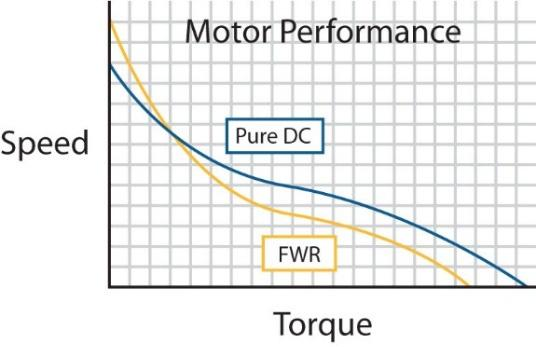 Figure 1: FWR vs. Pure DC Motor Performance Speed & Torque Curve is a comparison of FWR & pure DC Motor speed & torque. Figure 2: FWR vs.