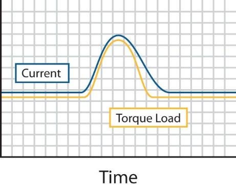 Figure 3: Load Spike & Current Draw explains how a load spike affects current draw. 2.