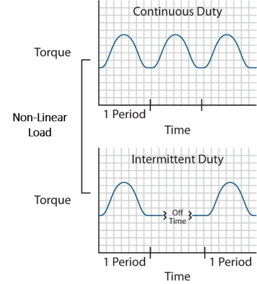 an intermittent duty application than it can in a continuous duty application when using the same motor (Figure 5). Figure 5: Continuous Duty vs.