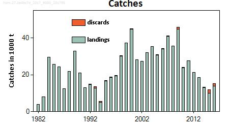 North Sea horse mackerel Advice for 2018 and 2019, Precautionary approach: Catch in each year 17 517 t