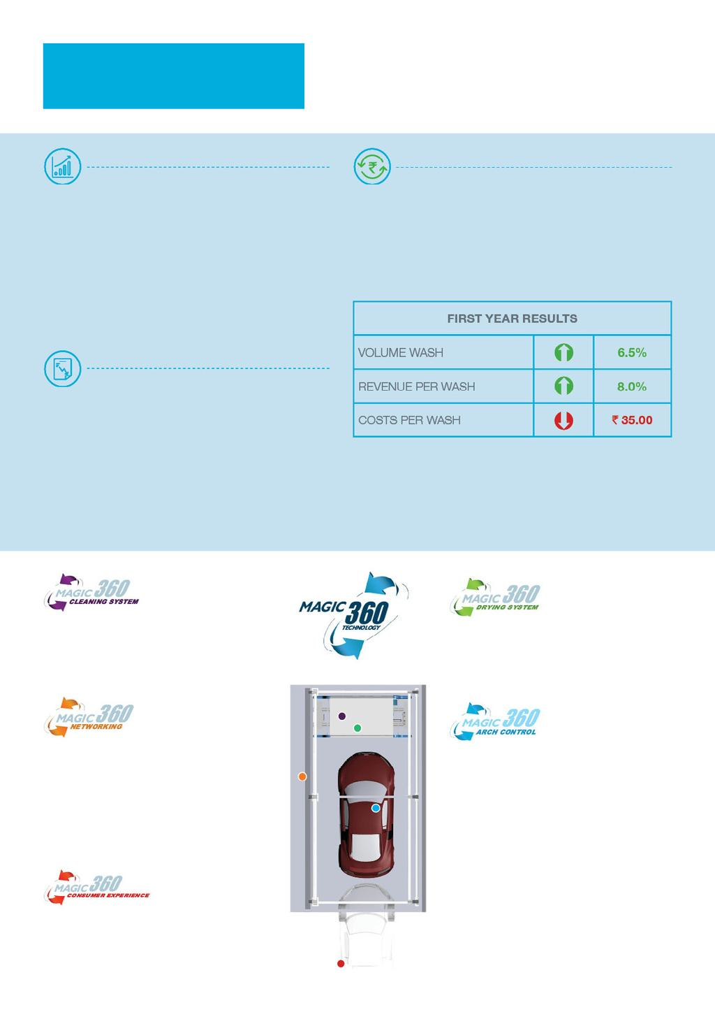 SIMPLE, SMART & SOPHISTICATED INCREASED REVENUE The MagicWash 360 car wash system allows more opportunities to enhance your revenue stream with new service offerings and improve car wash package