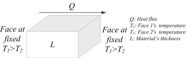 The thermal resistance in the convective heat transfer (Fig.