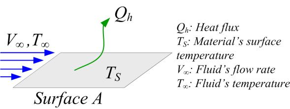 the heat flux transferred by convection, h is the heat transfer coefficient and A is the surface area. (a) Fig.
