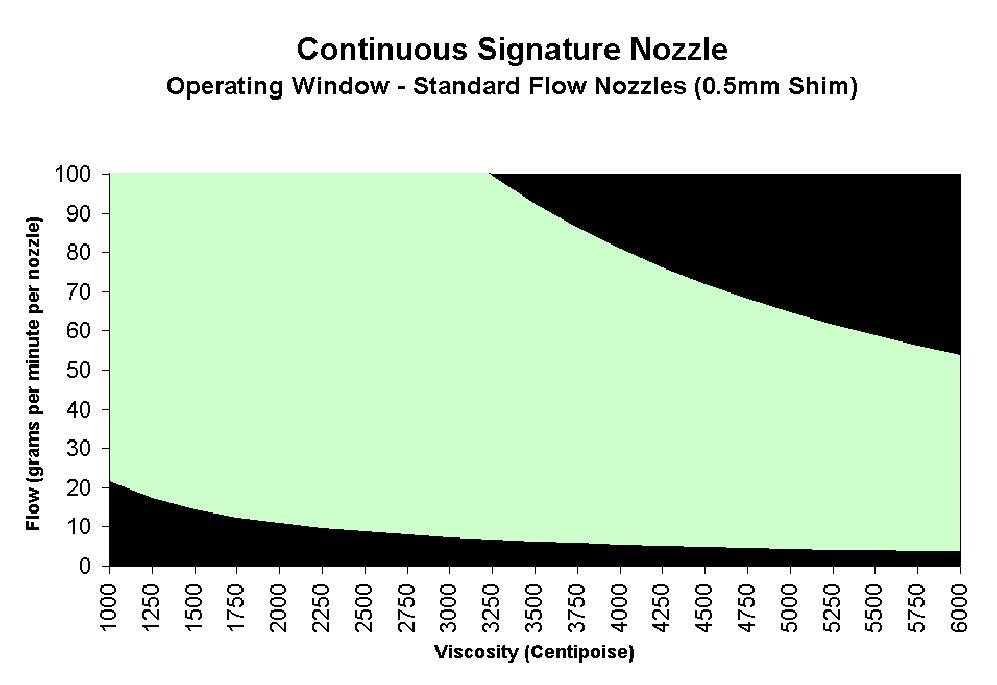 6 Universal Signature Spray Nozzles (Continuous Applications) Operational Capability Signature nozzles are available in standard, low-flow, and low-flow, low-density offerings.