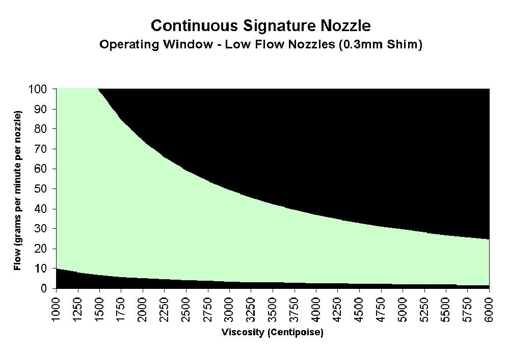 Universal Signature Spray Nozzles (Continuous Applications) 7