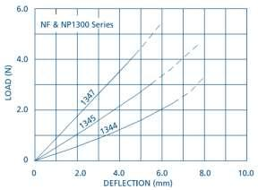 NF & NP Series Load Deflection Curves Figure 5: NF1100
