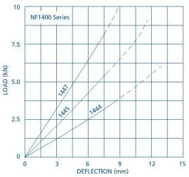Deflection Figure 7: NF & NP1300 Series Load Deflection
