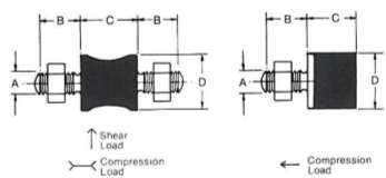 Double Stud Dimensions (mm) Compression Shear Normal Normal Deflection A B C D Load Load (mm) (kg) (kg) Deflection (mm) B134 M6x1.00 12 16 16 6.8 1.5 2.7 3.3 B138 M6x1.00 12 16 22 10.5 1.5 5.5 4.
