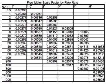 SCALE FACTORS FOR USE WITH THE WELL SOUNDER USING FLOW METER WITH OTHER EQUIPMENT The flow meter can be used with data loggers which can count pulses and accept a TTL level signal or a switch to
