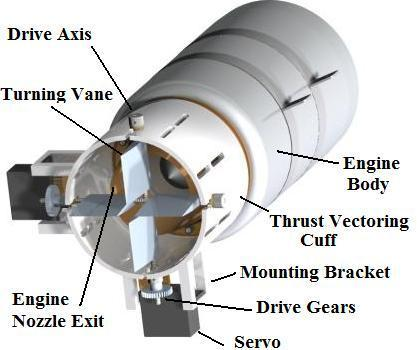 8 Figure 1. Solid model of thrust vectoring components. Figure 2.