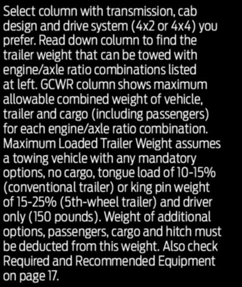CONVENTIONAL (1) AND 5th-WHEEL TOWING Select column with transmission, cab design and drive system (4x2 or 4x4) you prefer.