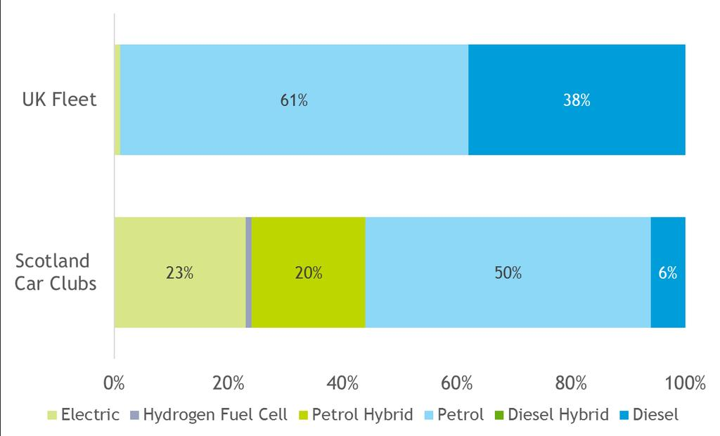 Carplus Annual Survey of Car Clubs 2016/17 Report Scottish Car Club Vehicle Fleet Profile Headlines 10% increase in the number of Ultra Low Emission car club cars since 2014/15 Petrol hybrids,