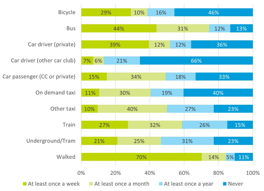 Impact of car clubs on travel behaviour: new