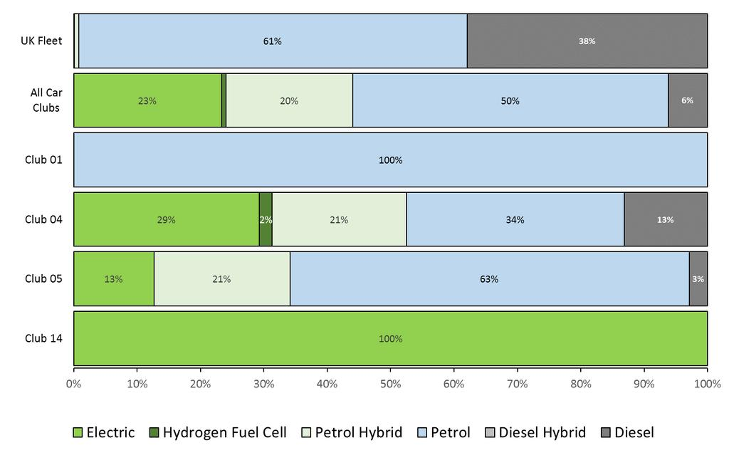 the UK car fleet. Petrol hybrids, plug-in hybrids, battery electric and hydrogen fuel cell vehicles, which make up less than 0.5% of all cars in the UK, comprise 44% of the Scottish car club fleet.