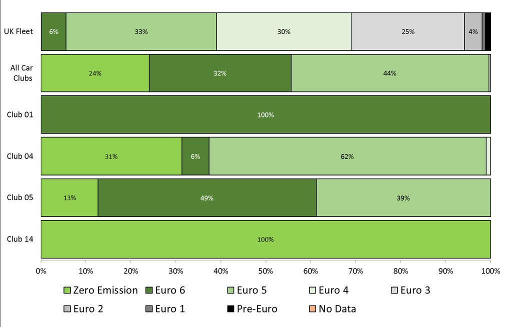 fuel cell cars as Euro 6, which does not reflect the fact that they are zero emission at the point of use so for clarity all electric and hydrogen cars have been categorised in this report as ZE