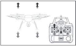 OPERATION (MODE 2) HOVER UP AND DOWN FORWARD AND BACKWARD Push the throttle up or down, the quadcopter flies upward or